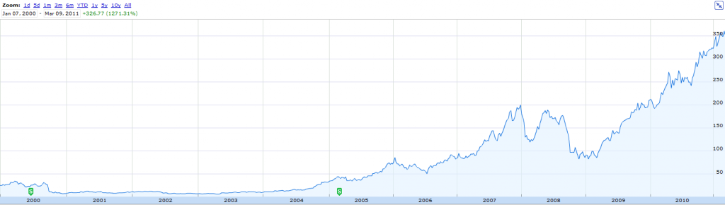 Der rasante Anstieg des Aktienkurses von AAPL (2000-2011)