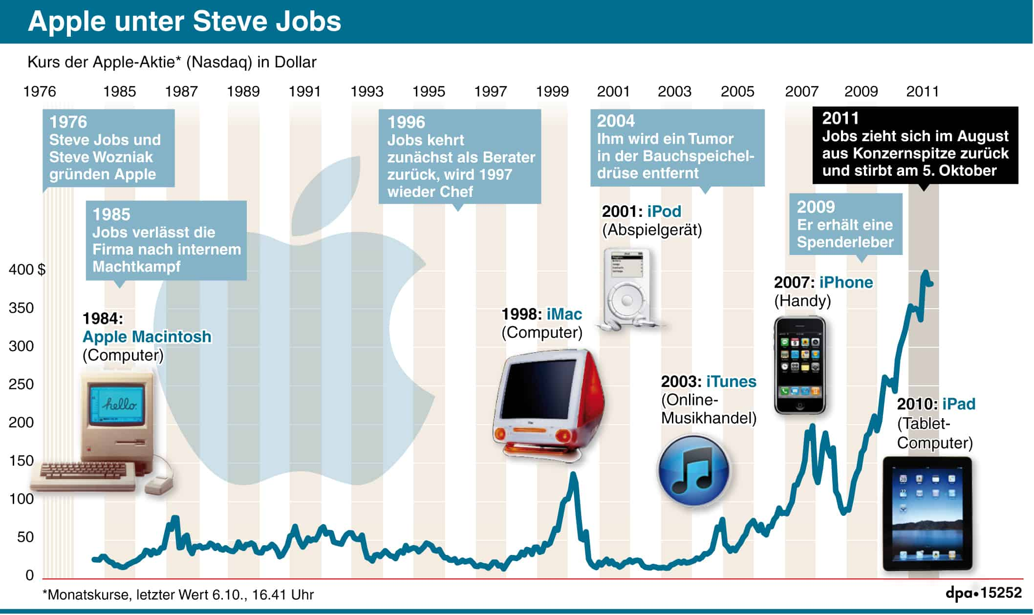 historical timeline of apple inc In the first quarter of 2017 apple reported revenues of 54 million us dollars   apple's net income in the company's fiscal years from 2005 to 2017 (in billion.