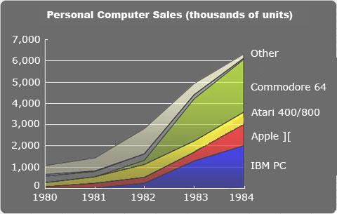 Marktanteile der 8-Bit-Computer (1980-1984)