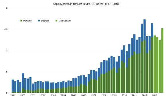 Macintosh-Umsatz von 1999 bis 2013 in Mrd. Dollar
