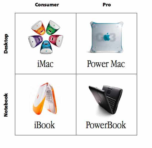 Das reduzierte Mac-Sortiment unter Steve Jobs