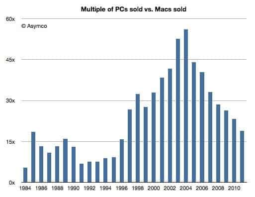 Multiple PCs sold vs. Macs sold
