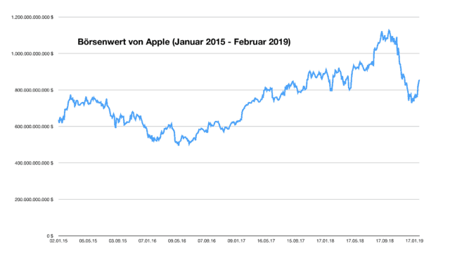 Börsenwert von Apple (Januar 2015 - Februar 2019)